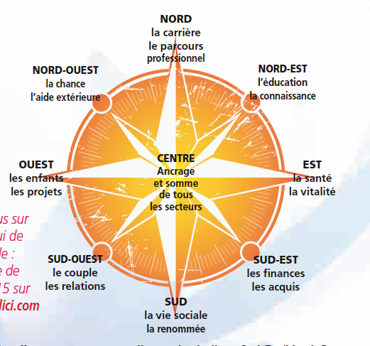 Feng Shui Chambre Nord: Pour les chambres feng shui chambre nord ...