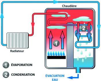 chaudiere_a_condensation_fonctionnement_explication-main-1848387