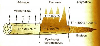la-combustion-du-bois
