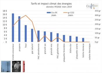 tarif et impact climat des énergies